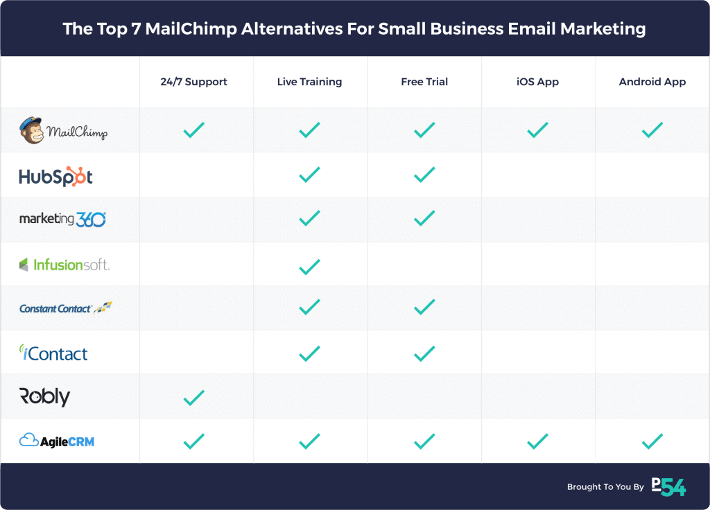 A Beginner's Guide to Email Marketing for Your Startup
