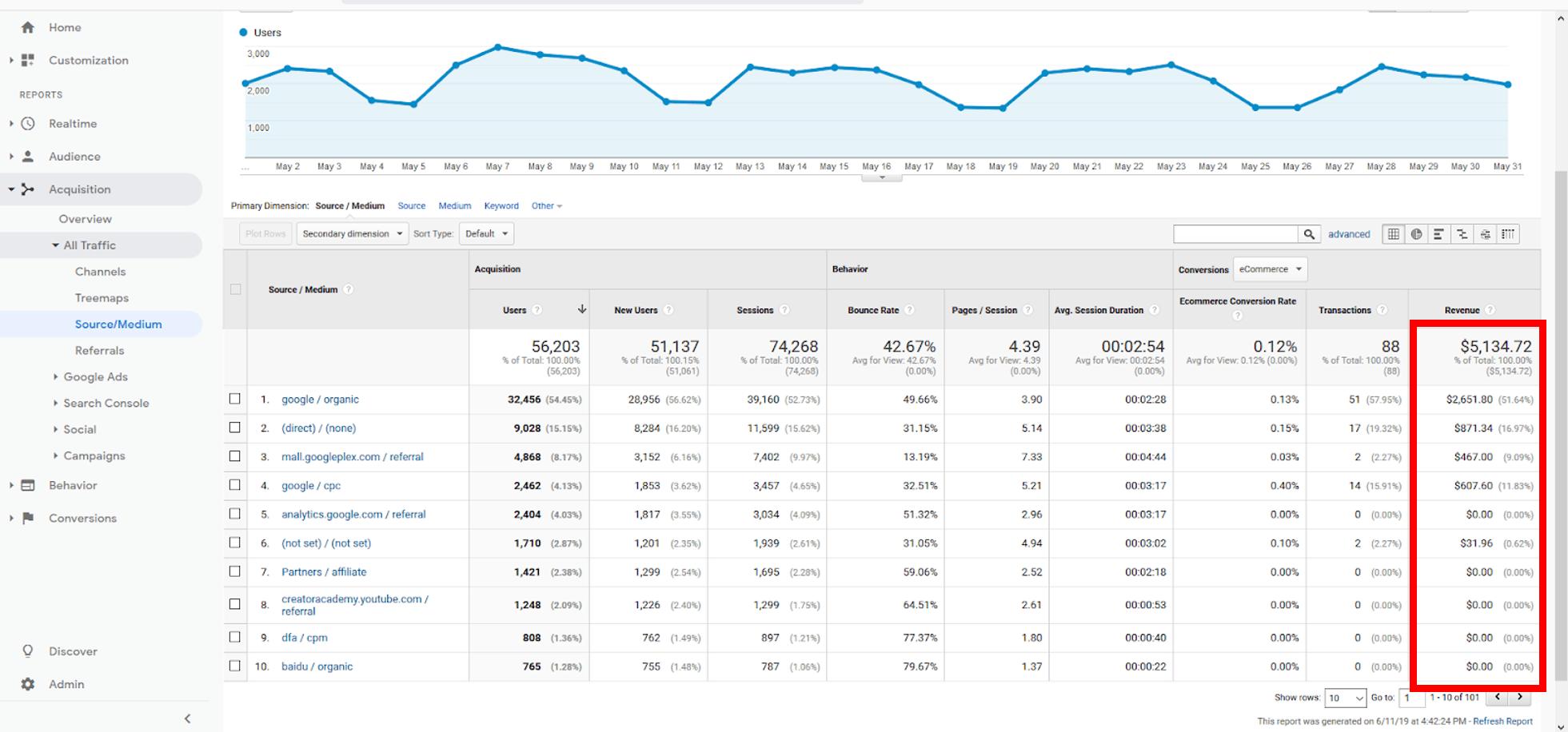 Google Analytics Ecommerce Metrics You Should Be Tracking