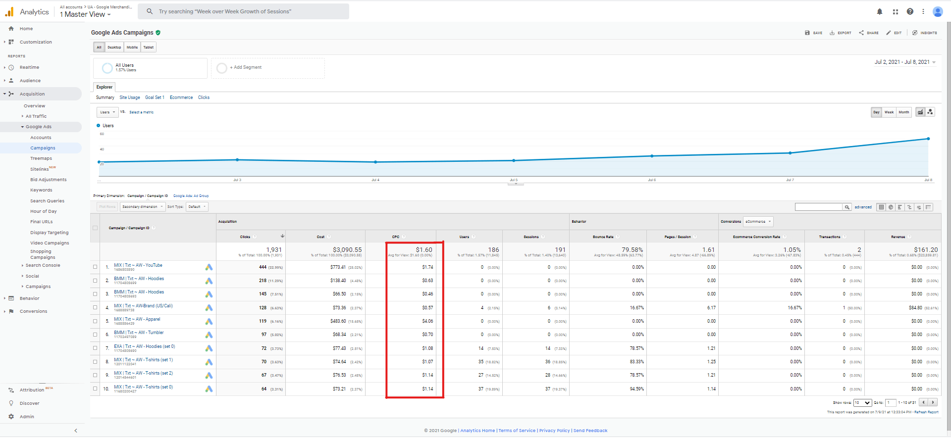 Screenshot highlighting Google Ads dashboard within Analytics, with a focus on CPC
